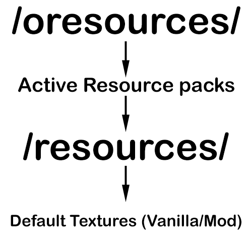 Resource-Loader-Mod-1